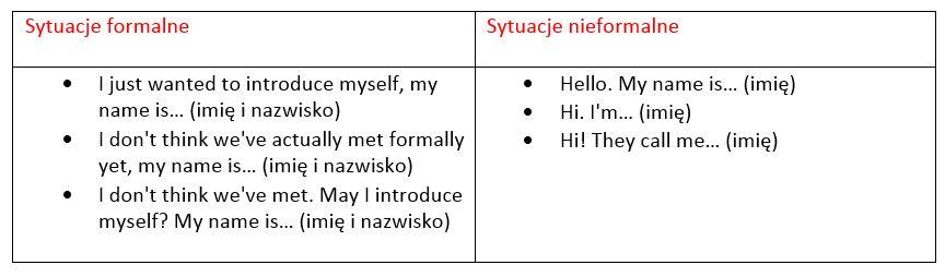 zwroty po angielsku