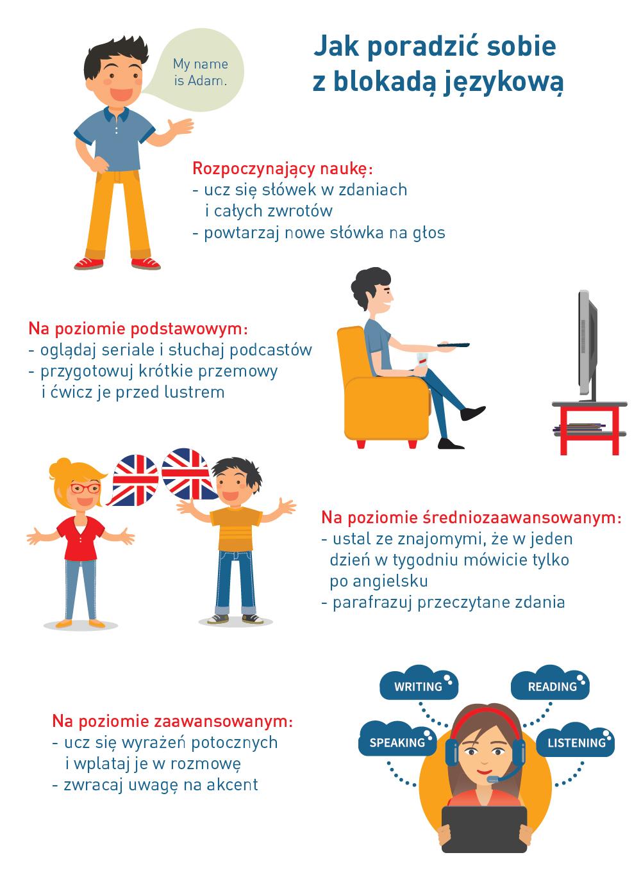 jak mówić po angielsku